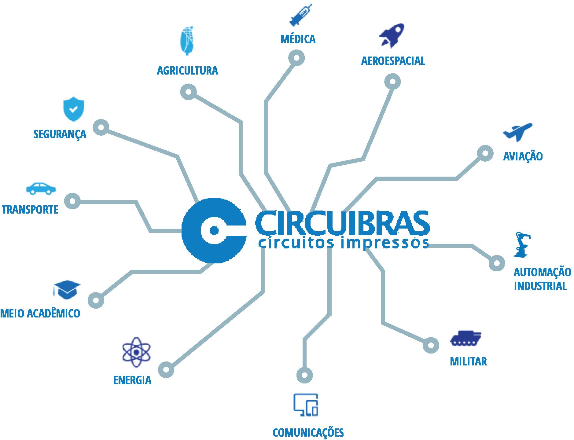 grafico-circuibras2